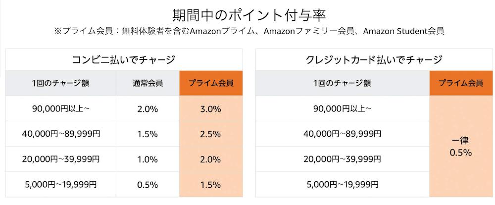 Amazonサイバーマンデー、ギフト券ポイント