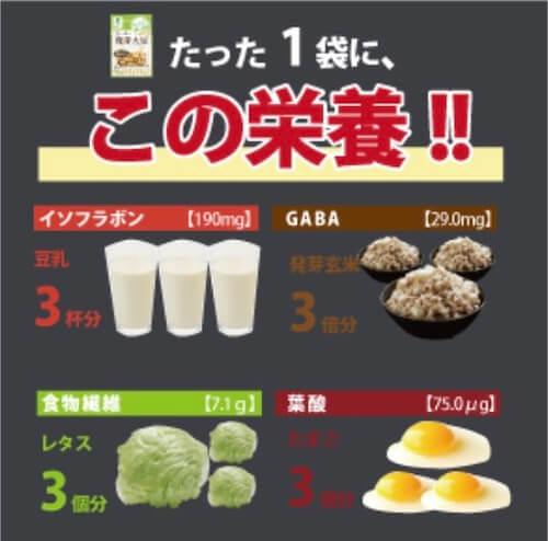 スーパー発芽大豆、栄養