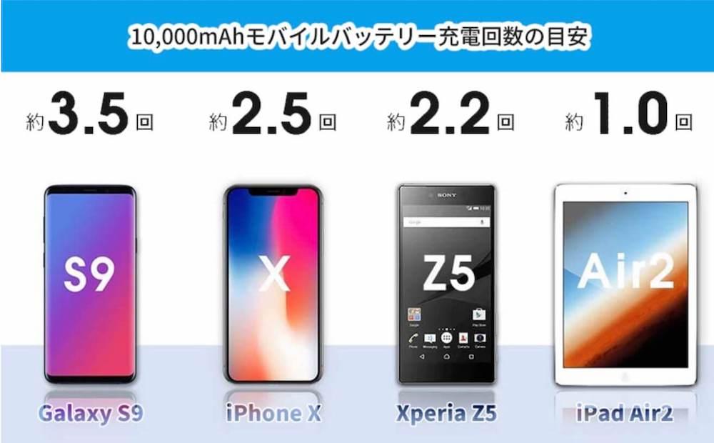 モバイルバッテリー、充電回数