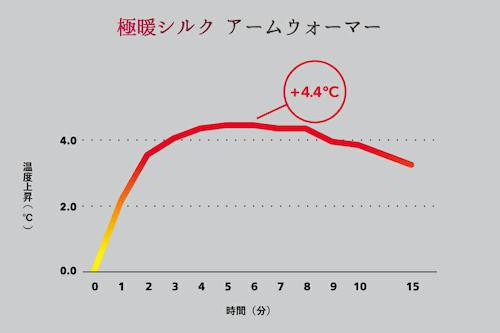 シルクアームウォーマー、温度グラフ